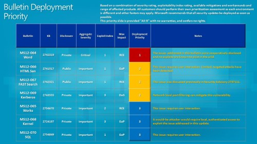 bulletin-deployment-priority-october-2012