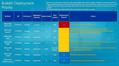 Bulletin Deployment Guide: January 2013