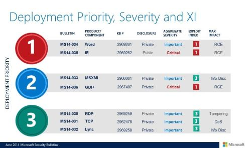 Microsoft's June 2014 Patch Tuesday Deployment