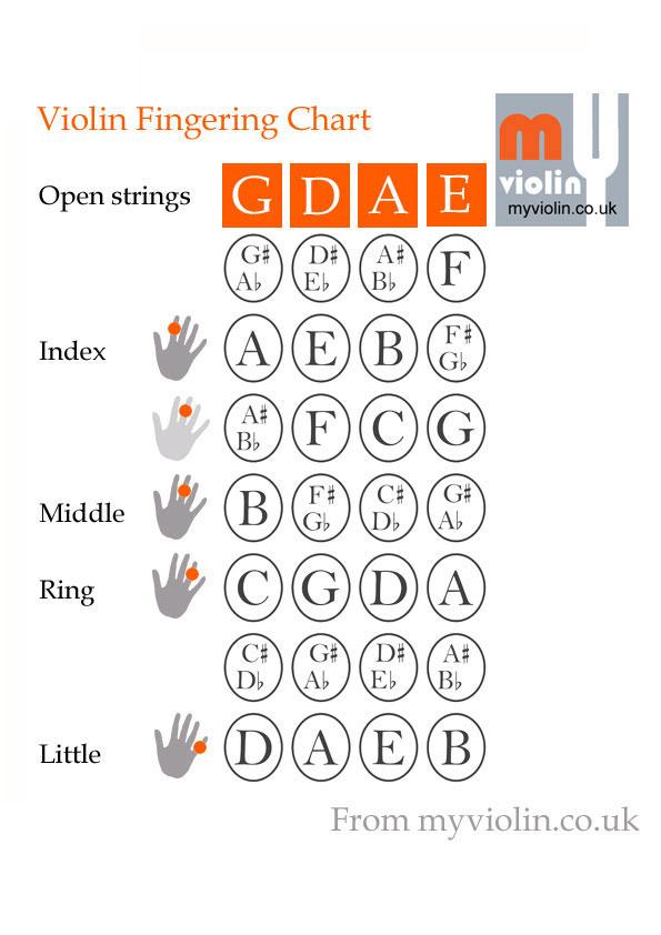 Famous Violins - violin fingering chart