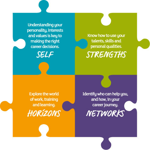 What are Career Management Skills, and how can they help you? My - career strengths examples