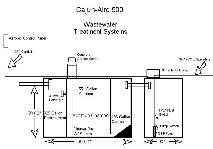 aerobic septic pump wiring diagram