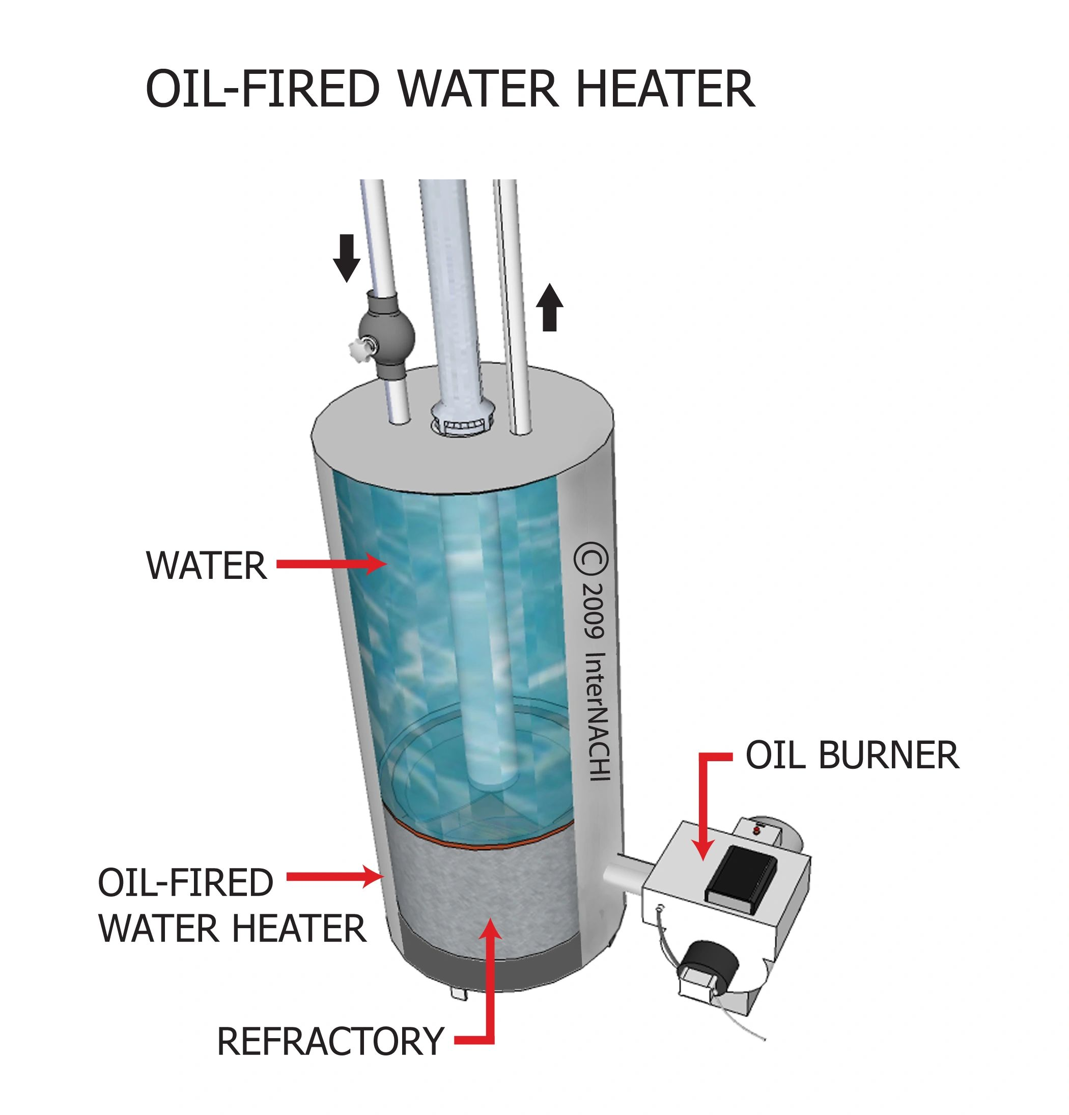Tankless Hot Water Heater Diagram Oil Treater Auto