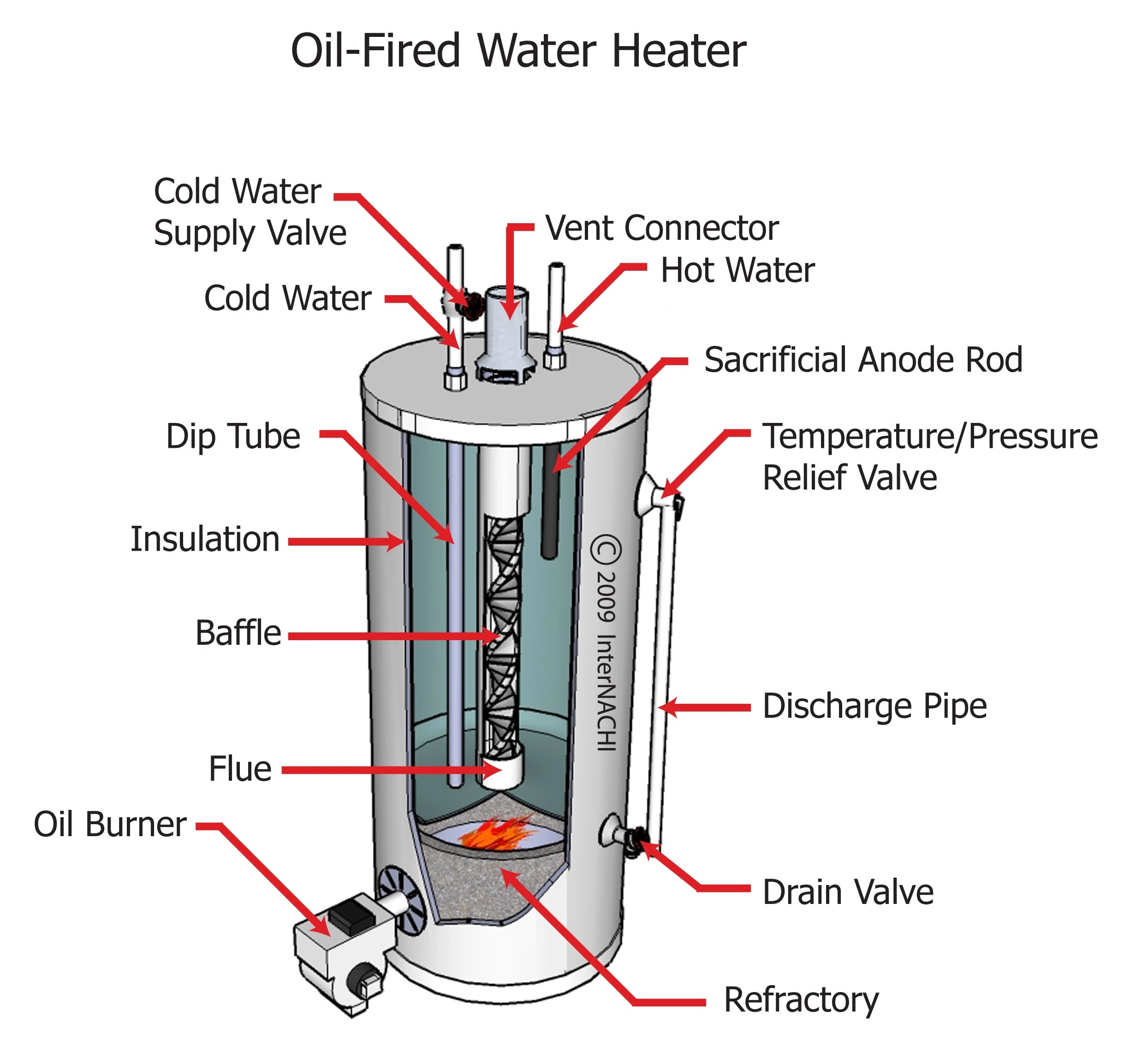 Oil Water Heater Diagram 24 Wiring Diagram Images