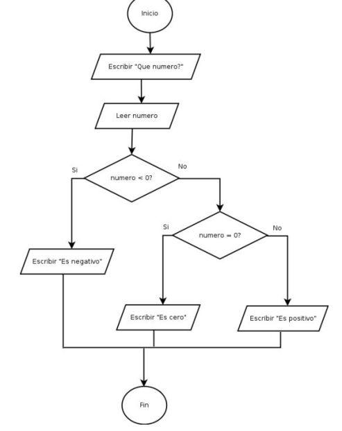 diagrama positivo formao
