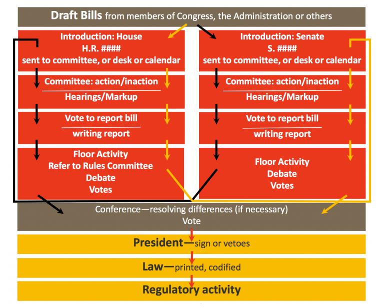 The Federal Legislative Process Or How A Bill Becomes A