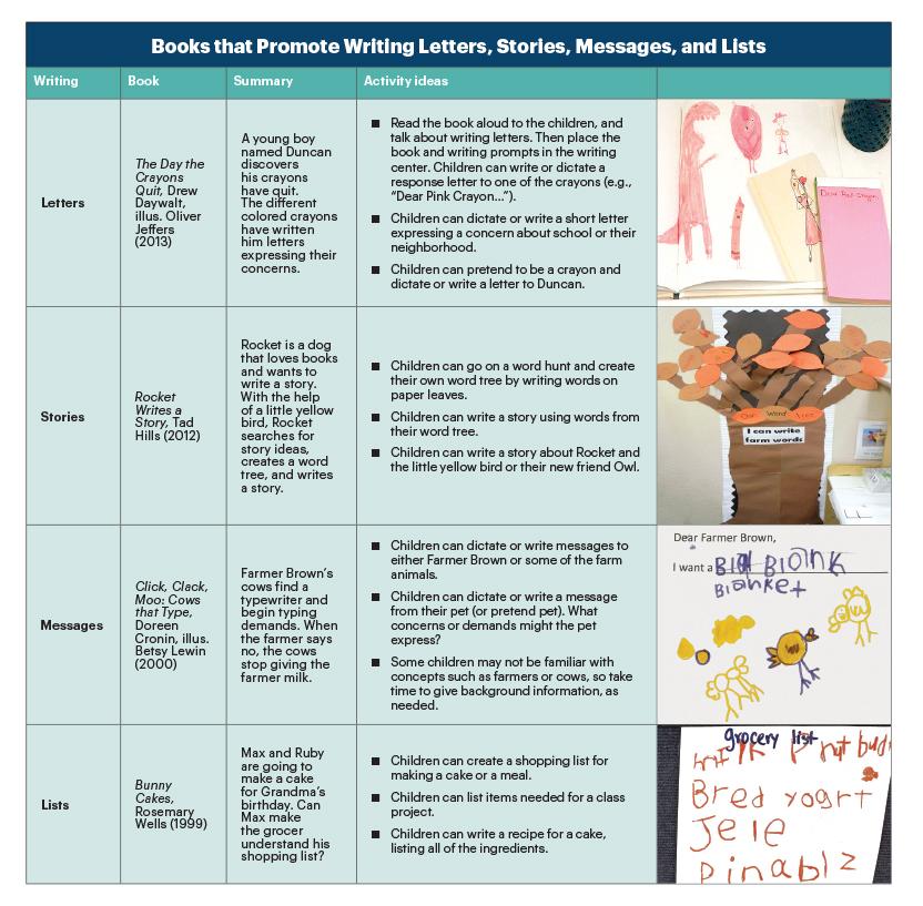 Promoting Preschoolers\u0027 Emergent Writing NAEYC