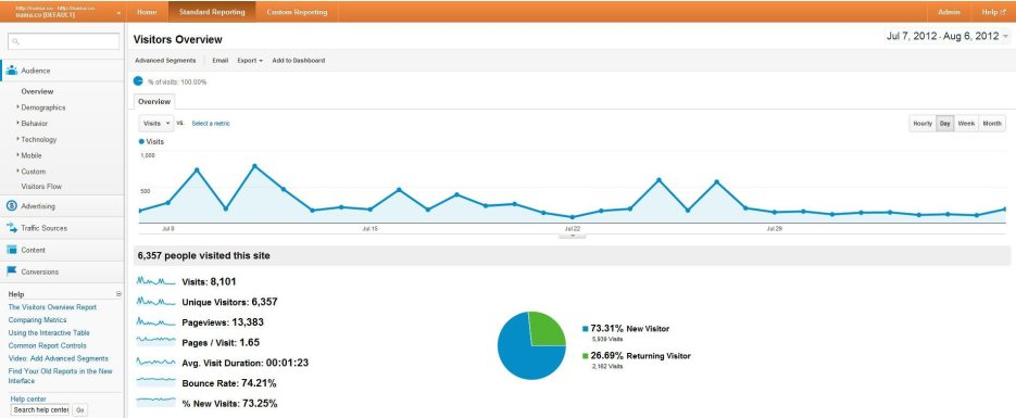 Naina-co-blog-pagewviews-google-analytics-July-August.jpg