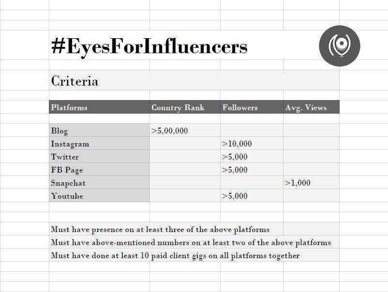 EyesForInfluencers-Criteria-Interview