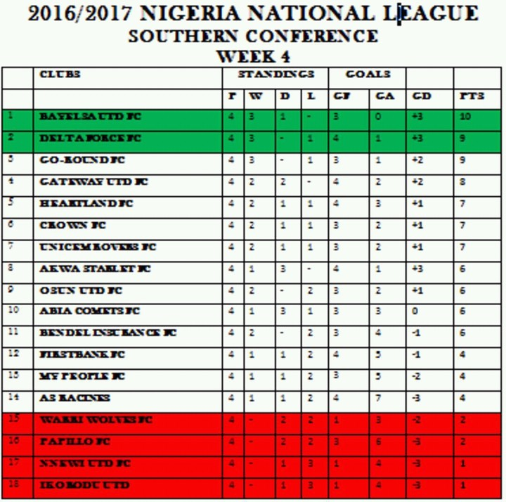 National League Table - Conference national table