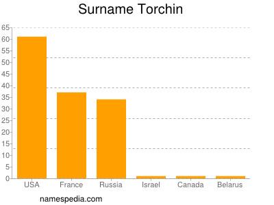 Torchin - Names Encyclopedia