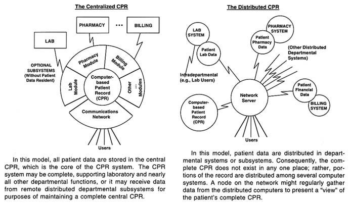 3 Computer-Based Patient Record Technologies The Computer-Based