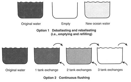 3 MANAGING BALLAST WATER Stemming the Tide Controlling