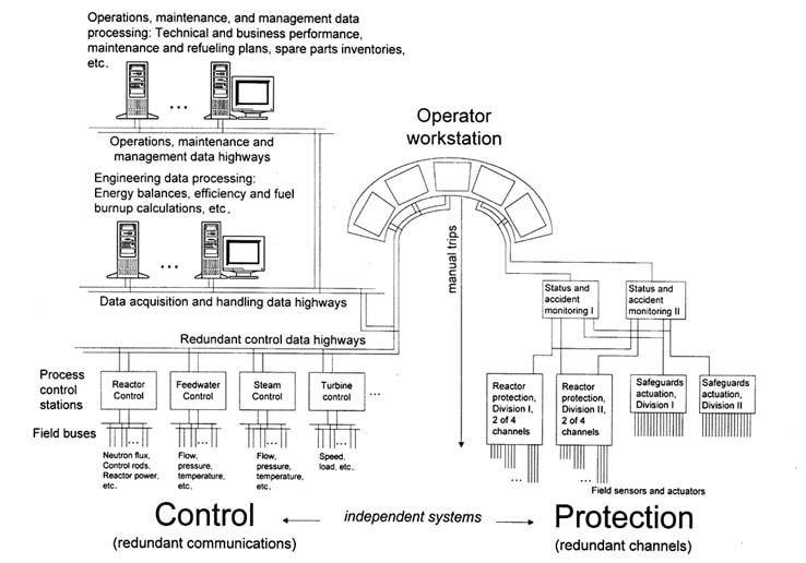 Current Analog Instrumentation and Control Systems Digital