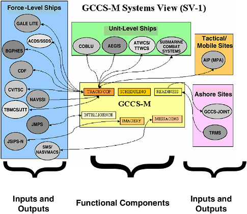 4 Command-and-Control Systems C4ISR for Future Naval Strike Groups