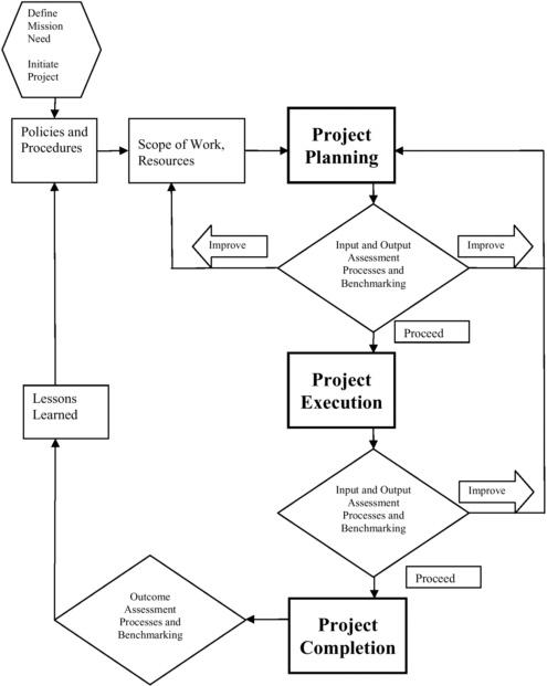 2 Project Management Performance Measures Measuring Performance