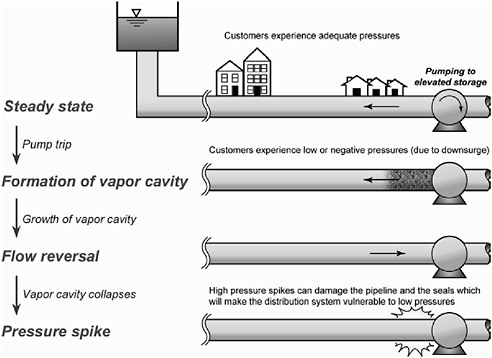 5 Hydraulic Integrity Drinking Water Distribution Systems