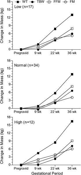 3 Composition and Components of Gestational Weight Gain Physiology