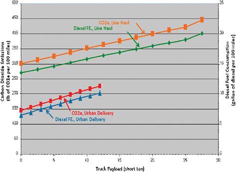 2 Vehicle Fundamentals, Fuel Consumption, and Emissions