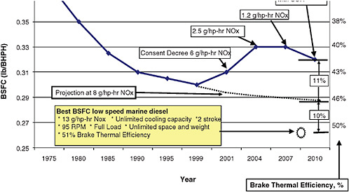 4 Power Train Technologies for Reducing Load-Specific Fuel