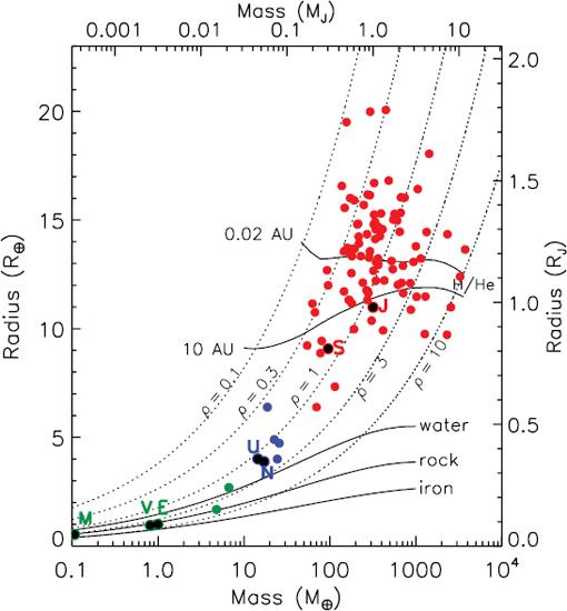 planetary interaction diagram