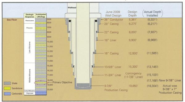 2 Well Design and Construction Macondo Well Deepwater Horizon
