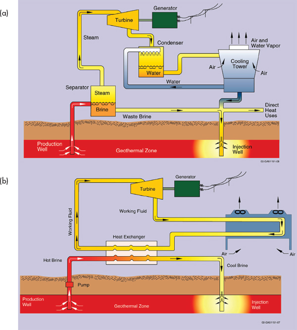 3 Energy Technologies How They Work and Their Induced Seismicity