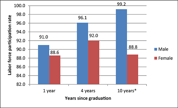 2 Career Outcomes of Women Engineering Bachelor\u0027s Degree Recipients