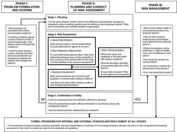 3 Risk-Assessment Practices for Pesticides Review of California\u0027s