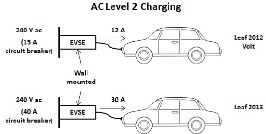 2 Plug-in Electric Vehicles and Charging Technologies Overcoming