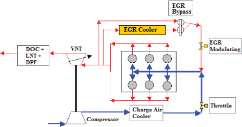 3 Technologies for Reducing Fuel Consumption in Compression-Ignition