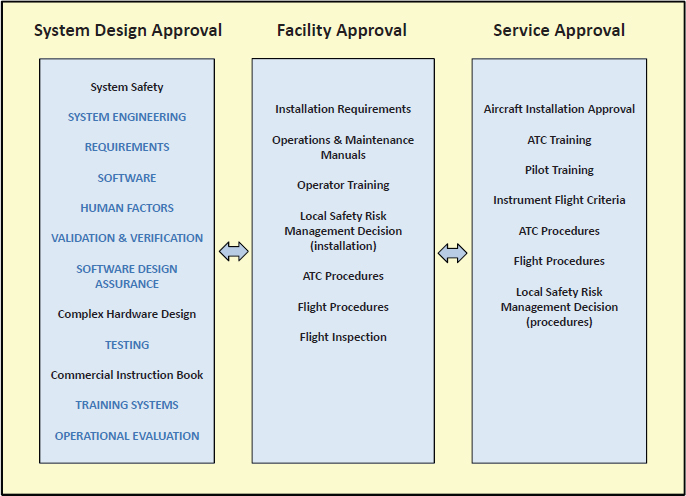 1 A Review of the FAA Research Plan Transformation in the Air A