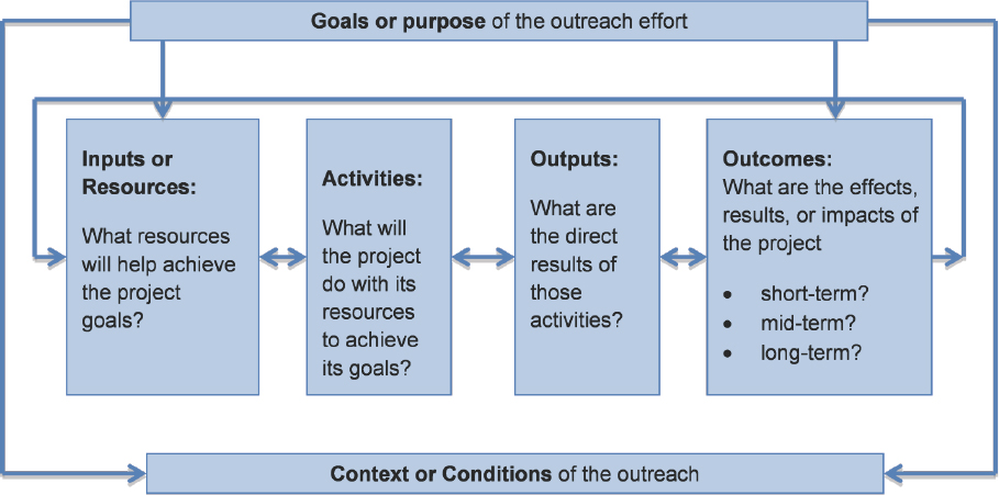 5 Evaluation to Refine Goals and Demonstrate Effectiveness