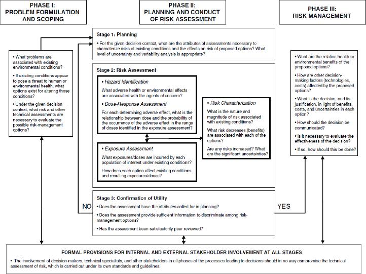 5 Characterizing and Mitigating Human Health and Environmental Risks