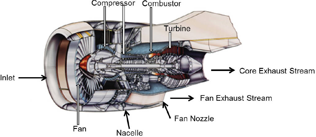 3 Aircraft Gas Turbine Engines Commercial Aircraft Propulsion and