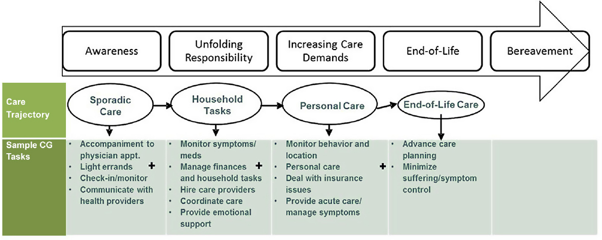 3 Family Caregiving Roles and Impacts Families Caring for an Aging