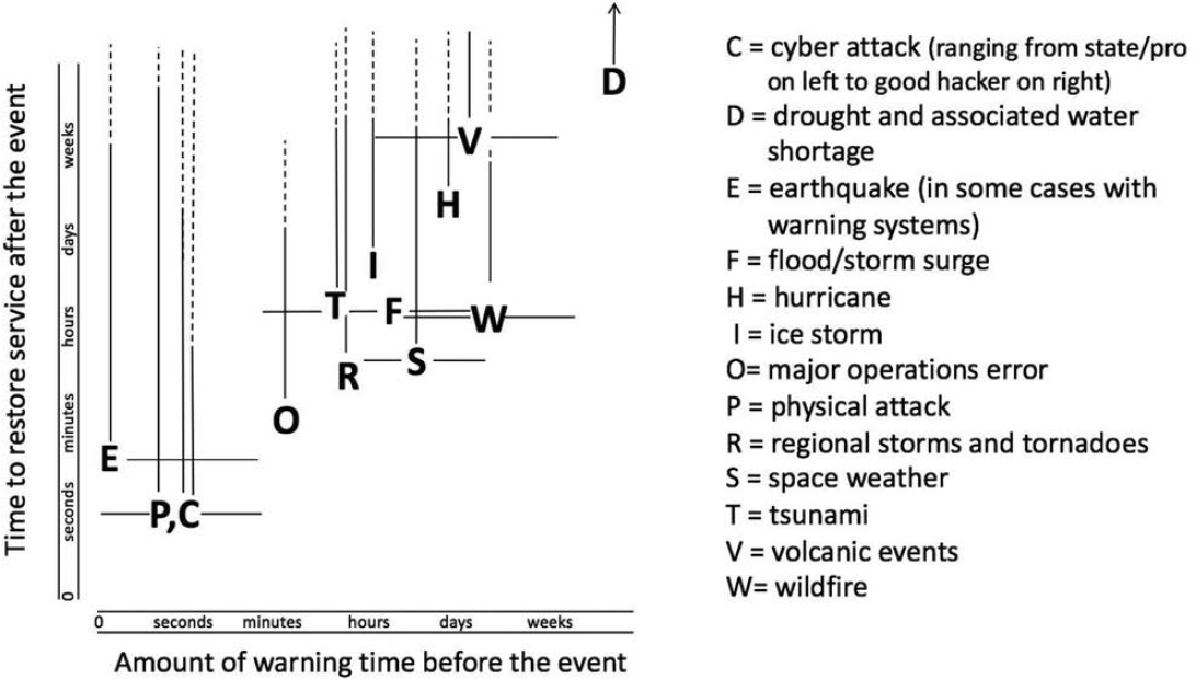 3 The Many Causes of Grid Failure Enhancing the Resilience of the