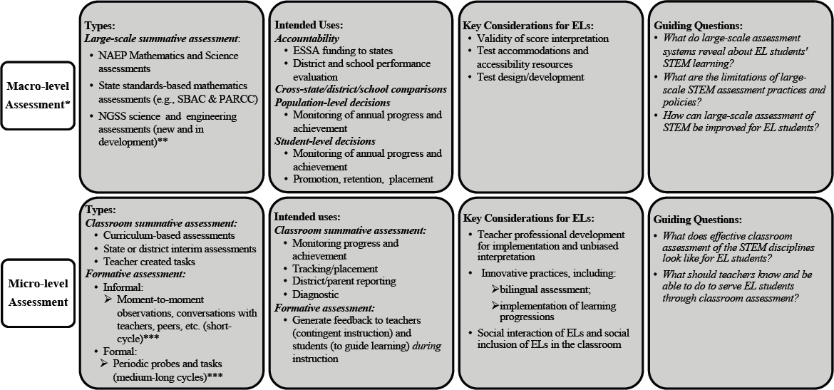 7 Assessing STEM Learning among English Learners English Learners