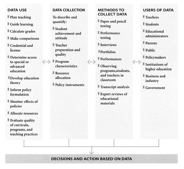 5 Assessment in Science Education National Science Education - vocabulary workshop level d answers