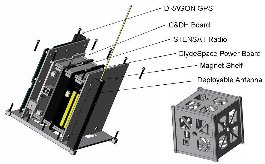 NASA - Dual RF Astrodynamic GPS Orbital Navigator Satellite