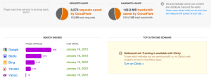 Cloudflare threat control