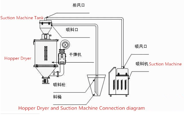 hopper dryer wiring diagram