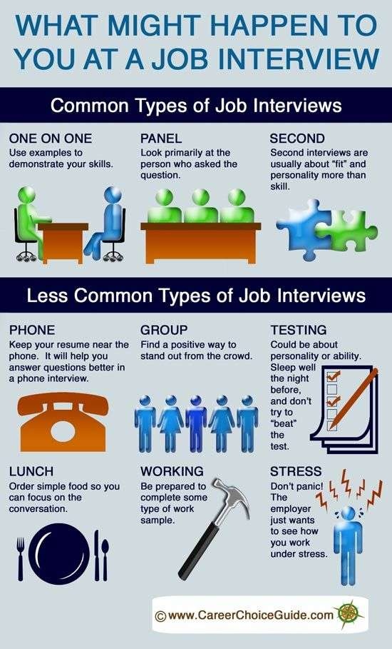 What Might Happen To You At a Job Interview - Job Search Infographics