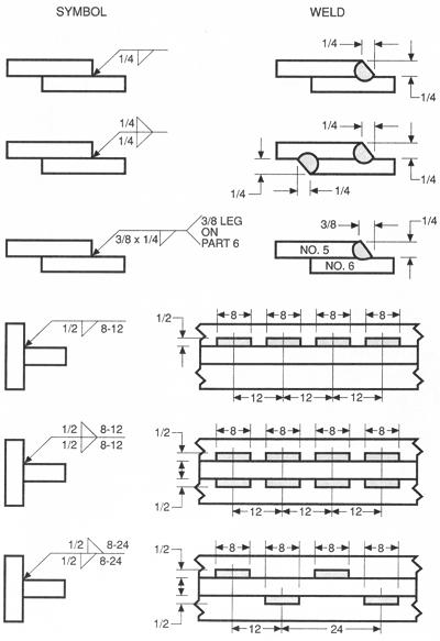Welding Diagram Symbols Wiring Diagrams