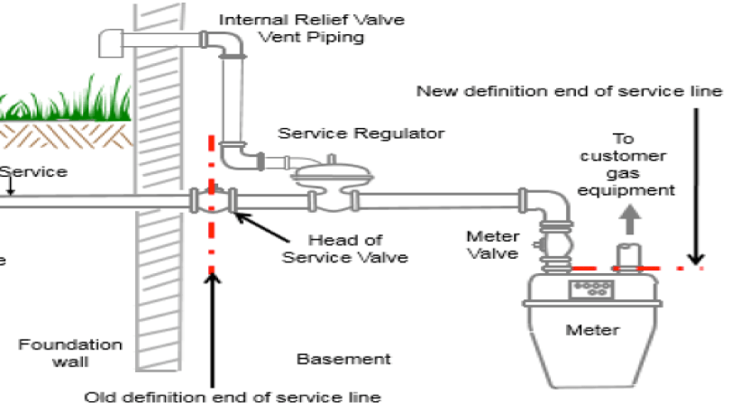 natural gas plumbing diagram