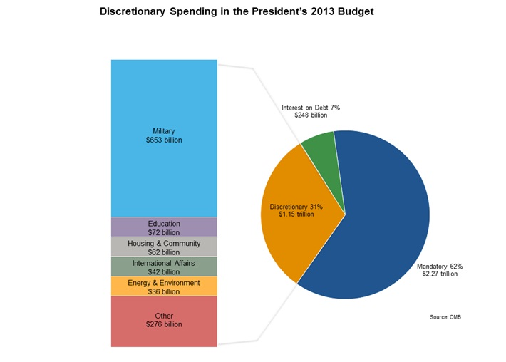 President Obama\u0027s Fiscal Year 2013 Budget