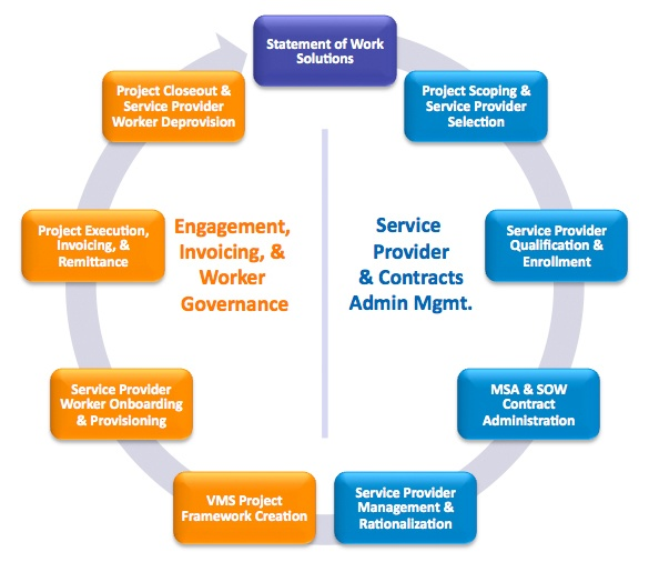 The Statement of Work for Federal Contracts is the heart of Federal