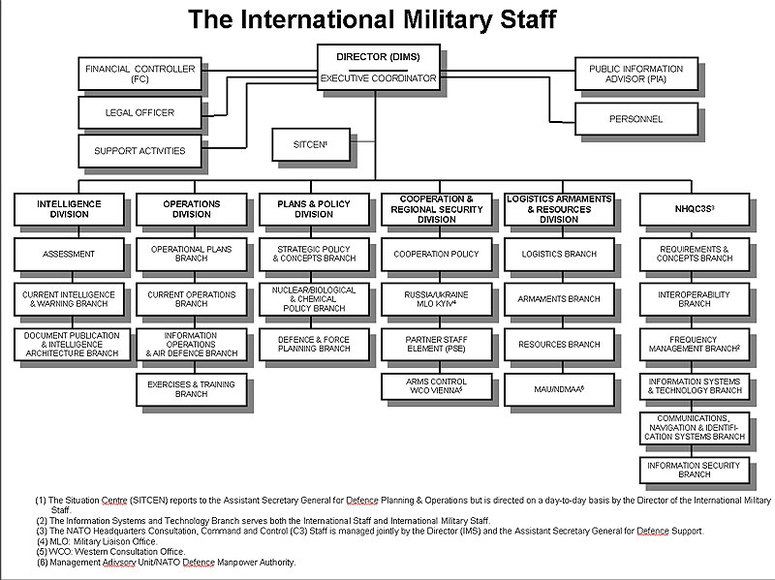 Nato Topic The Role Of The International Military Staff