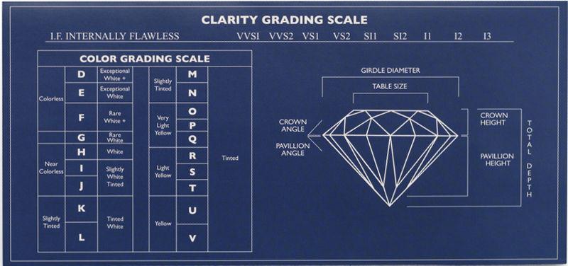 diamond 4c chart - Romeolandinez