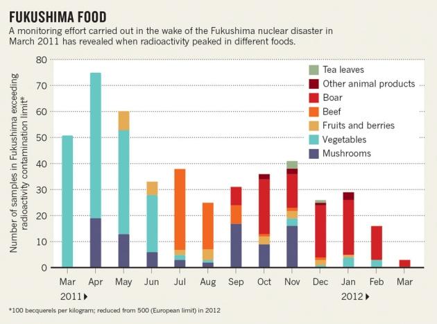 Fukushima data show rise and fall in food radioactivity  Nature